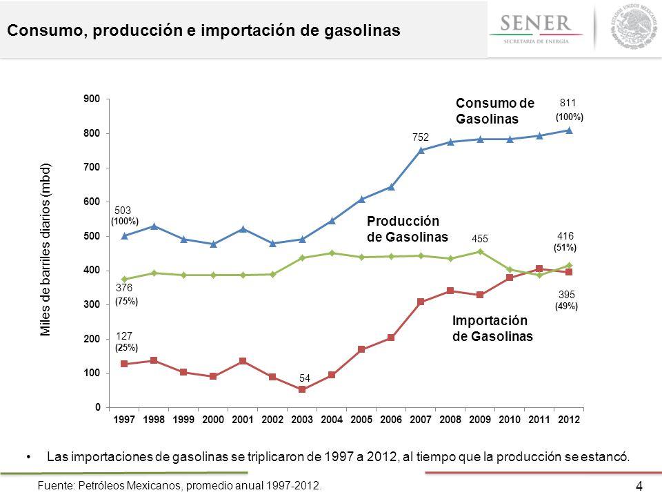 Consumo, producción e importación de gasolinas