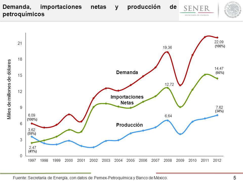 Demanda, importaciones netas y producción de petroquímicos