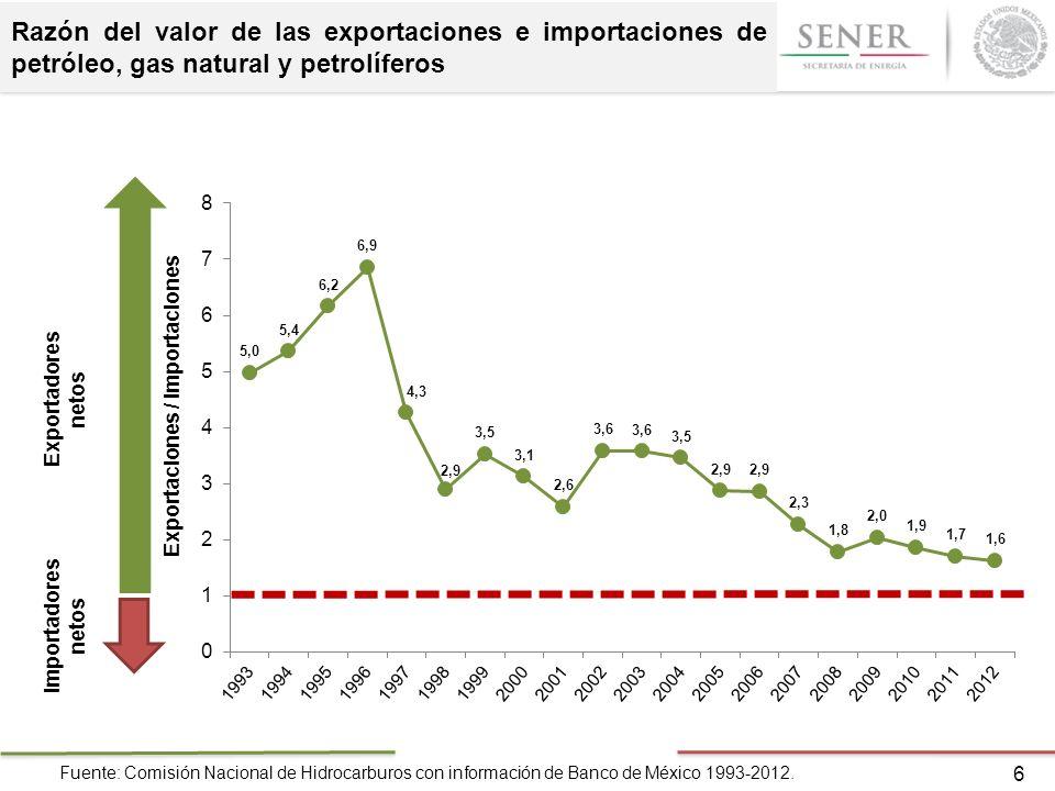 Razón del valor de las exportaciones e importaciones de petróleo, gas natural y petrolíferos
