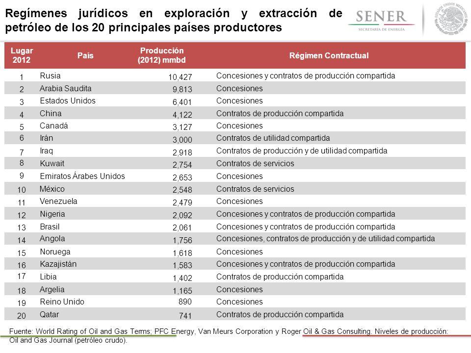 Regímenes jurídicos en exploración y extracción de petróleo de los 20 principales países productores