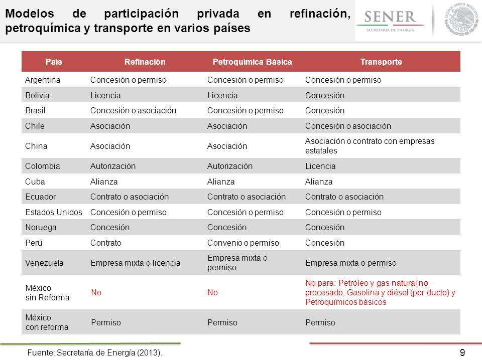 Modelos de participación privada en refinación, petroquímica y transporte en varios países