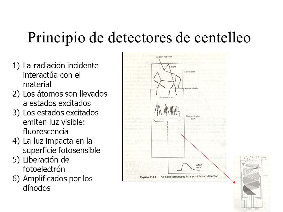 Principio de detectores de centelleo