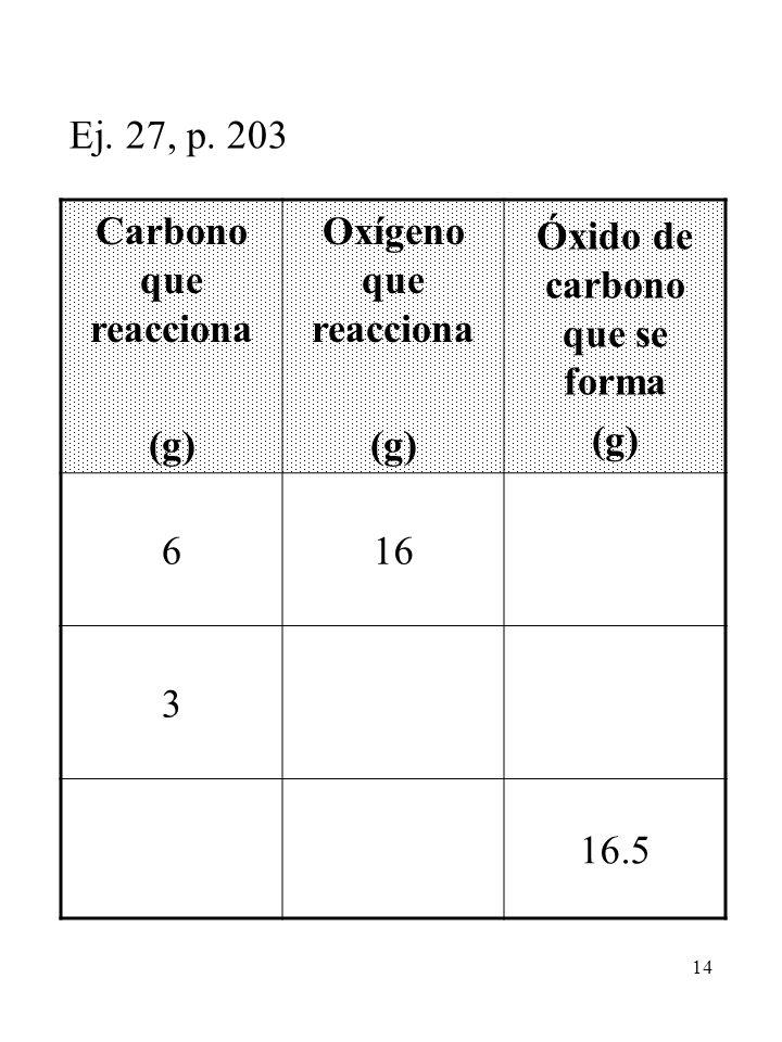 Óxido de carbono que se forma
