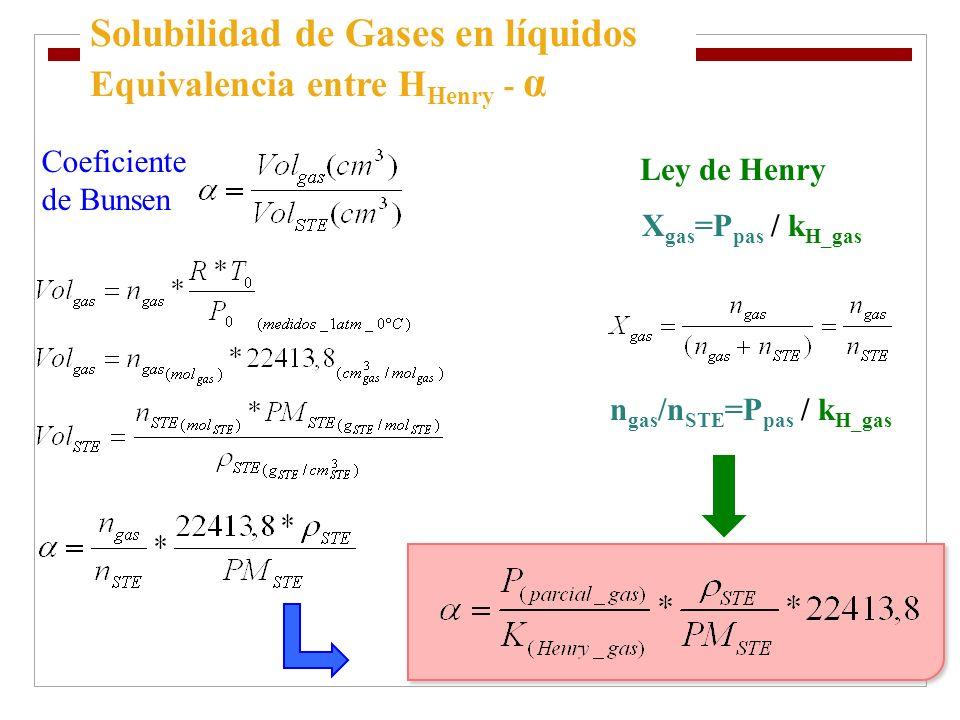 Solubilidad de Gases en líquidos