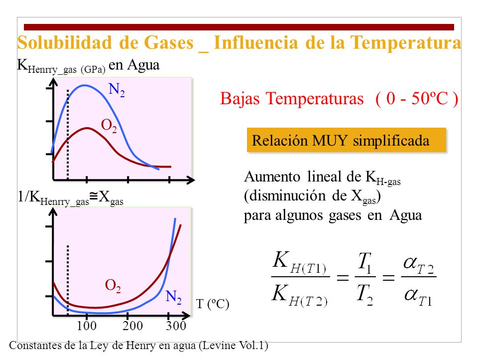 Solubilidad de Gases _ Influencia de la Temperatura
