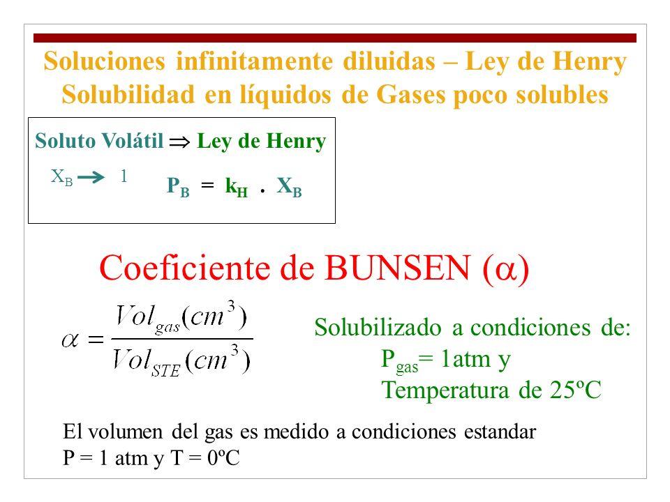 Coeficiente de BUNSEN (a)