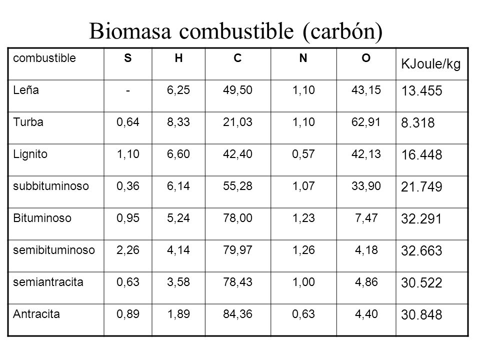 Biomasa combustible (carbón)