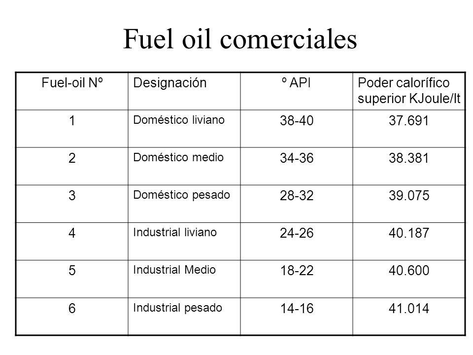 Fuel oil comerciales Fuel-oil Nº Designación º API