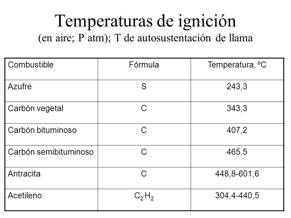 Temperaturas de ignición (en aire; P atm); T de autosustentación de llama