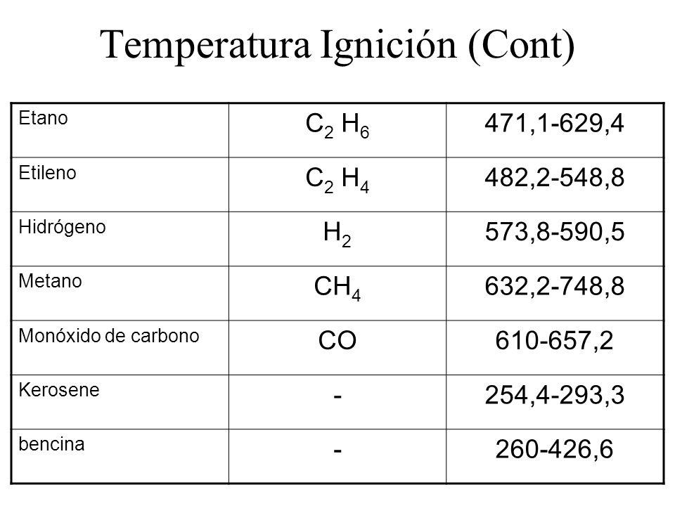 Temperatura Ignición (Cont)