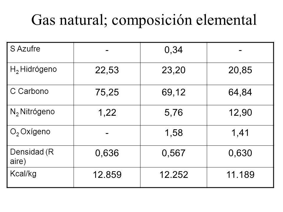 Gas natural; composición elemental