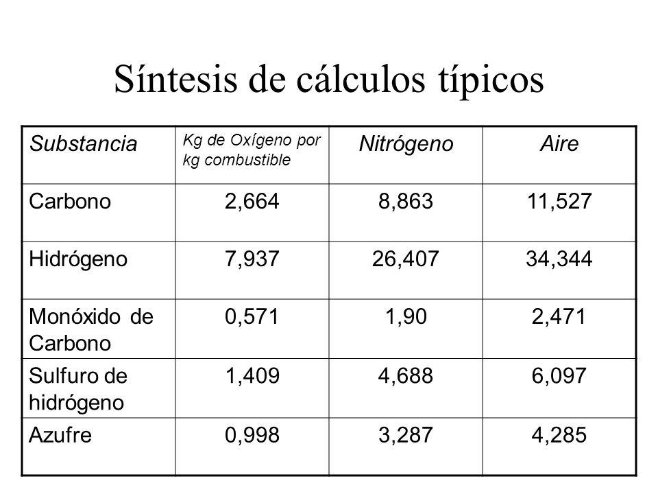 Síntesis de cálculos típicos