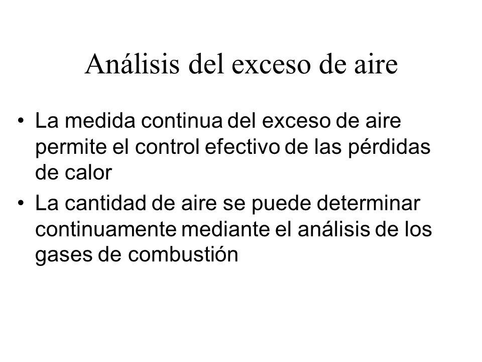 Análisis del exceso de aire