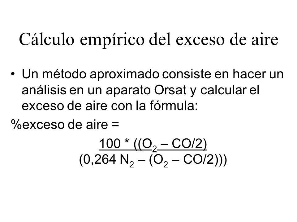 Cálculo empírico del exceso de aire