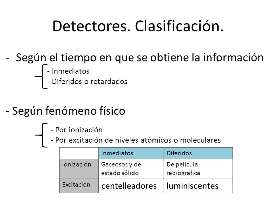 Detectores. Clasificación.