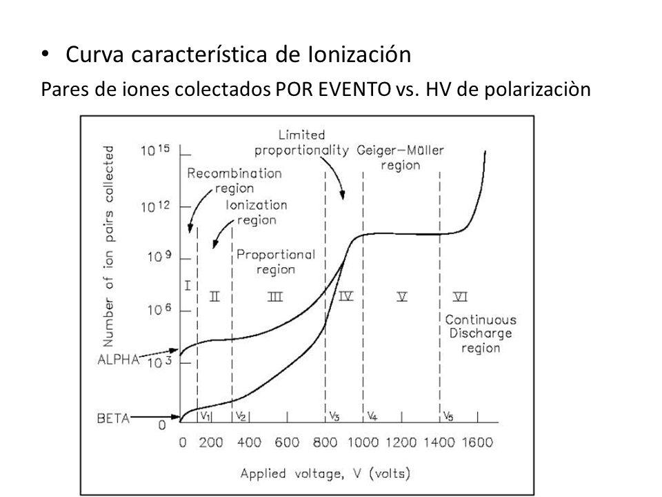 Curva característica de Ionización