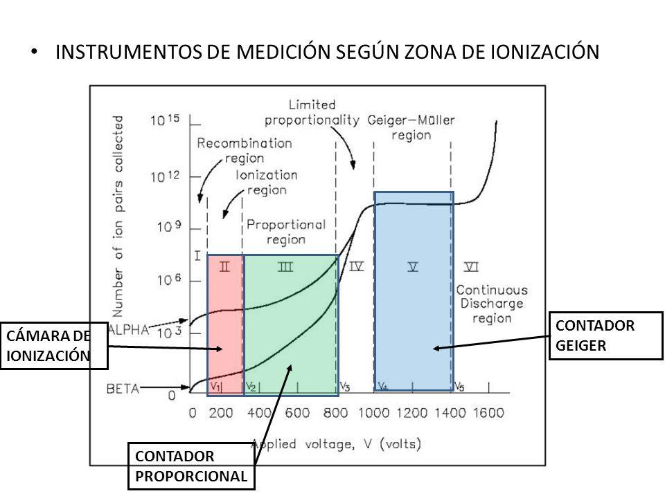 INSTRUMENTOS DE MEDICIÓN SEGÚN ZONA DE IONIZACIÓN