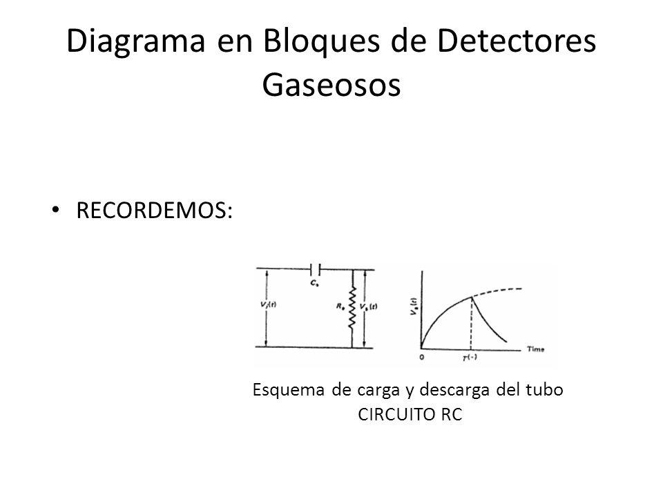 Diagrama en Bloques de Detectores Gaseosos