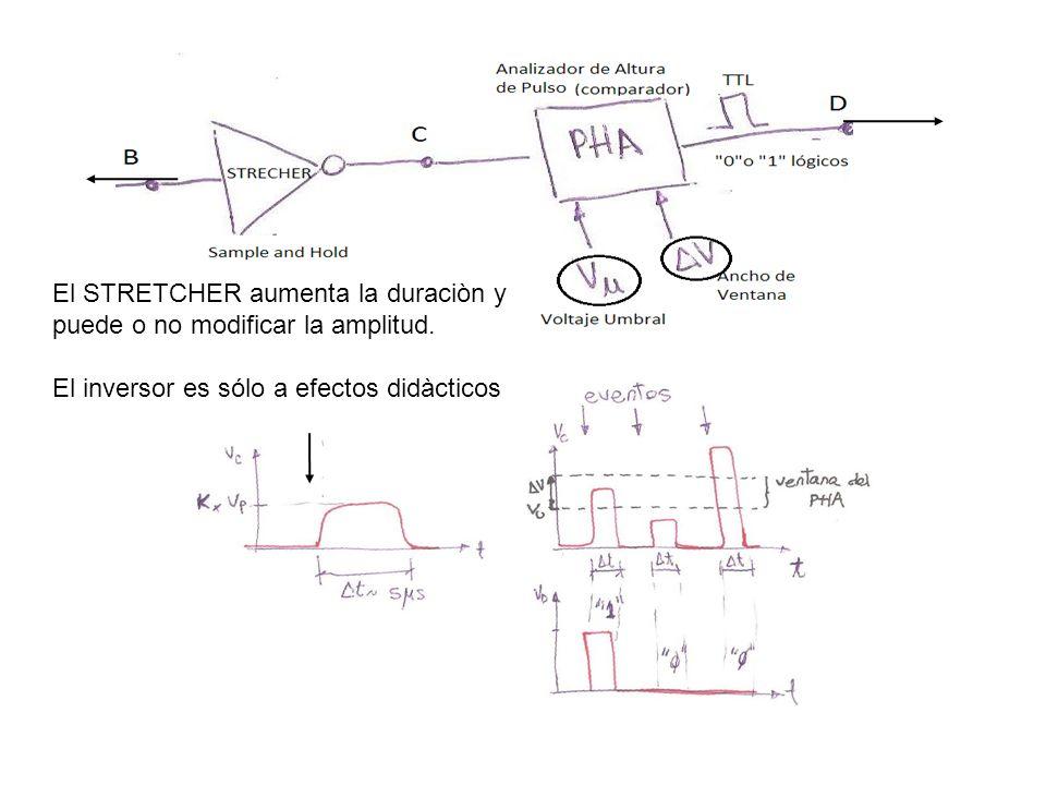 El STRETCHER aumenta la duraciòn y puede o no modificar la amplitud.