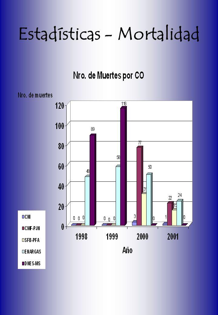 Estadísticas - Mortalidad