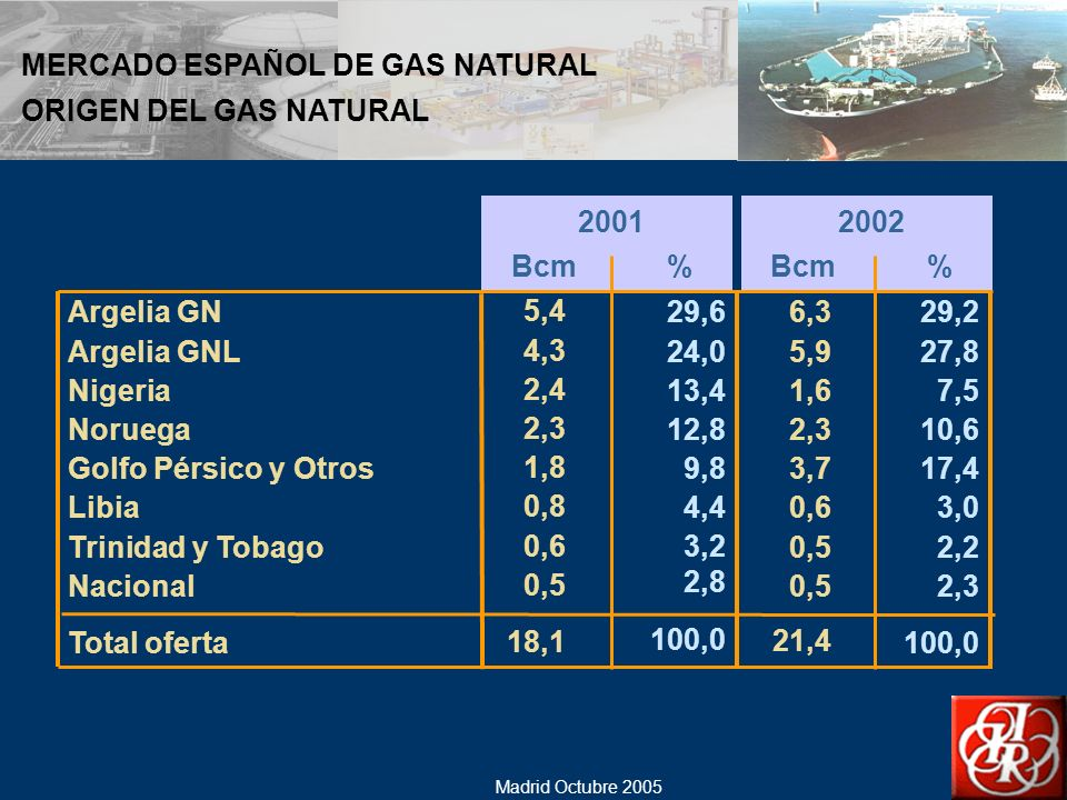 MERCADO ESPAÑOL DE GAS NATURAL