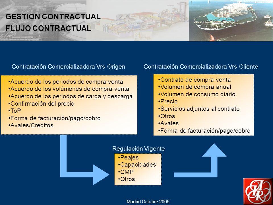 GESTION CONTRACTUAL FLUJO CONTRACTUAL