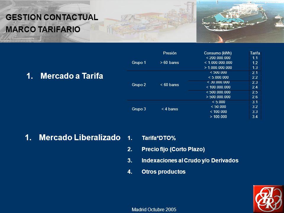 GESTION CONTACTUAL MARCO TARIFARIO Mercado a Tarifa