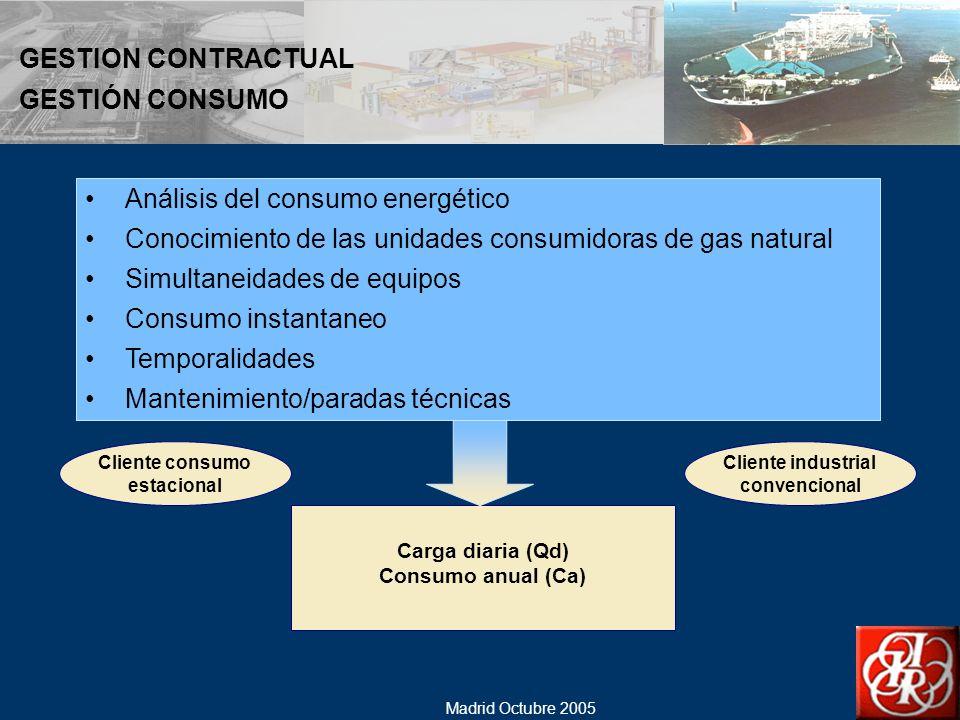 Análisis del consumo energético