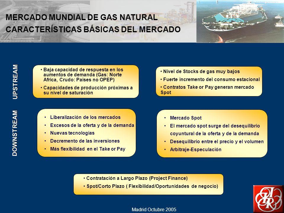 MERCADO MUNDIAL DE GAS NATURAL CARACTERÍSTICAS BÁSICAS DEL MERCADO
