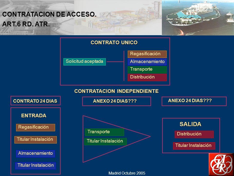 CONTRATACION DE ACCESO. ART.6 RD. ATR.