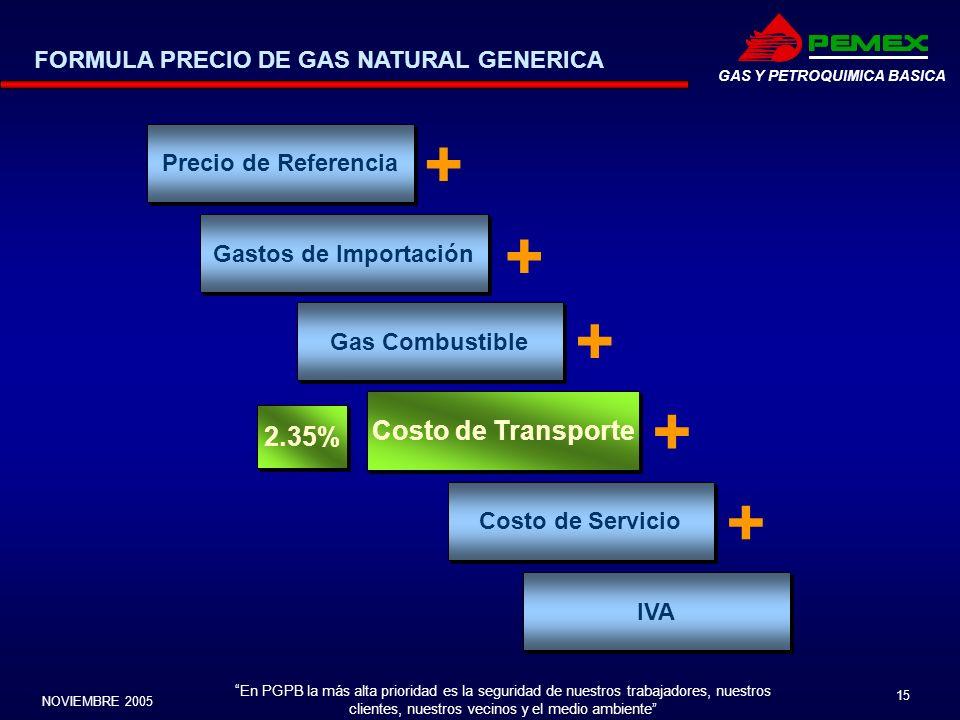 + + + + + Costo de Transporte 2.35%