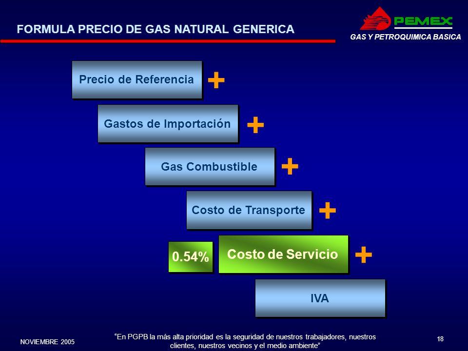 + + + + + Costo de Servicio 0.54%