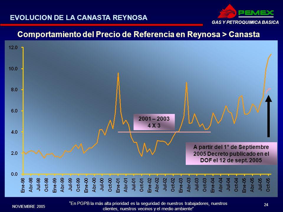 Comportamiento del Precio de Referencia en Reynosa > Canasta