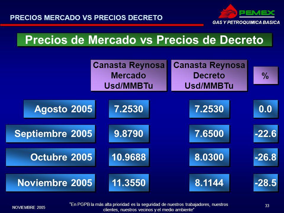 Precios de Mercado vs Precios de Decreto