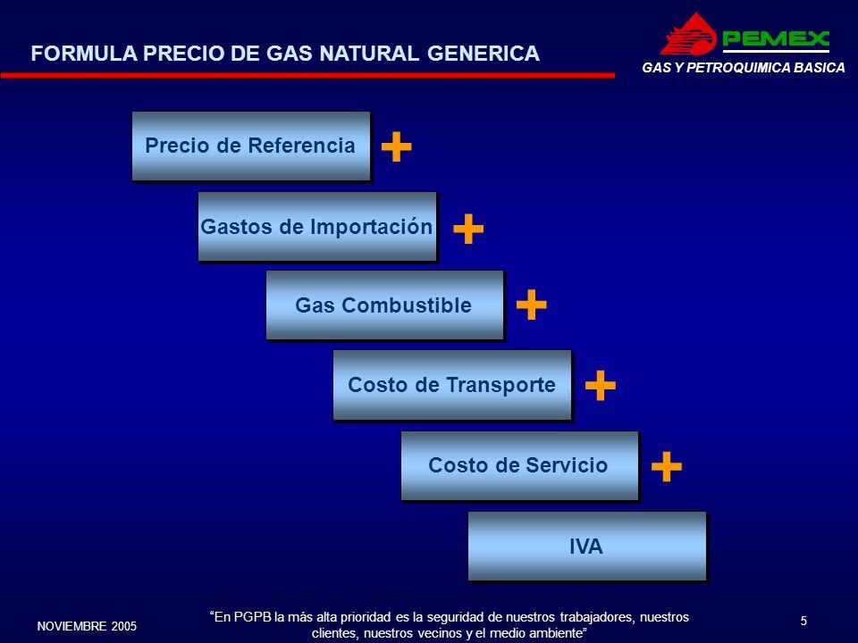 + + + + + FORMULA PRECIO DE GAS NATURAL GENERICA Precio de Referencia
