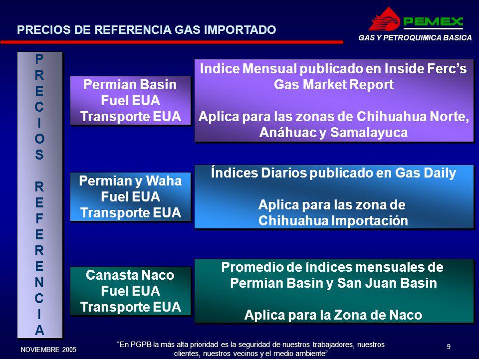 Indice Mensual publicado en Inside Ferc's Gas Market Report