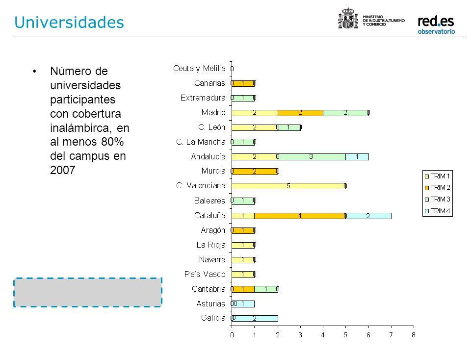 Universidades Número de universidades participantes con cobertura inalámbirca, en al menos 80% del campus en 2007.