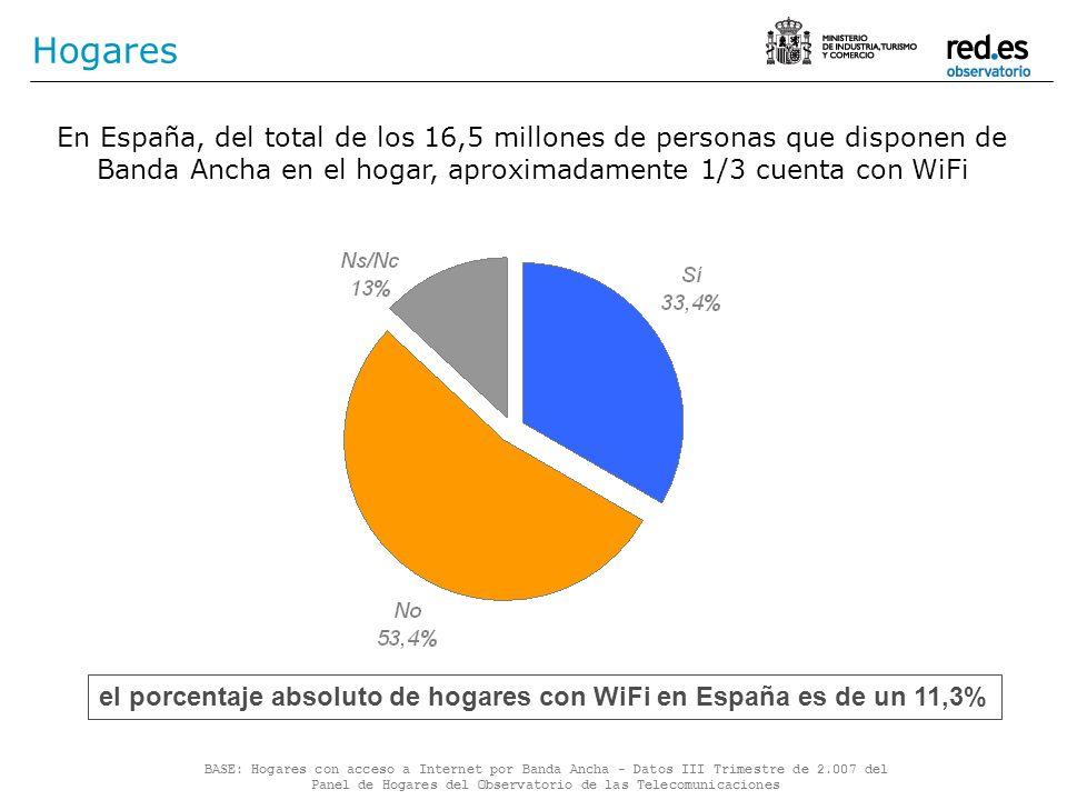 Hogares En España, del total de los 16,5 millones de personas que disponen de Banda Ancha en el hogar, aproximadamente 1/3 cuenta con WiFi.