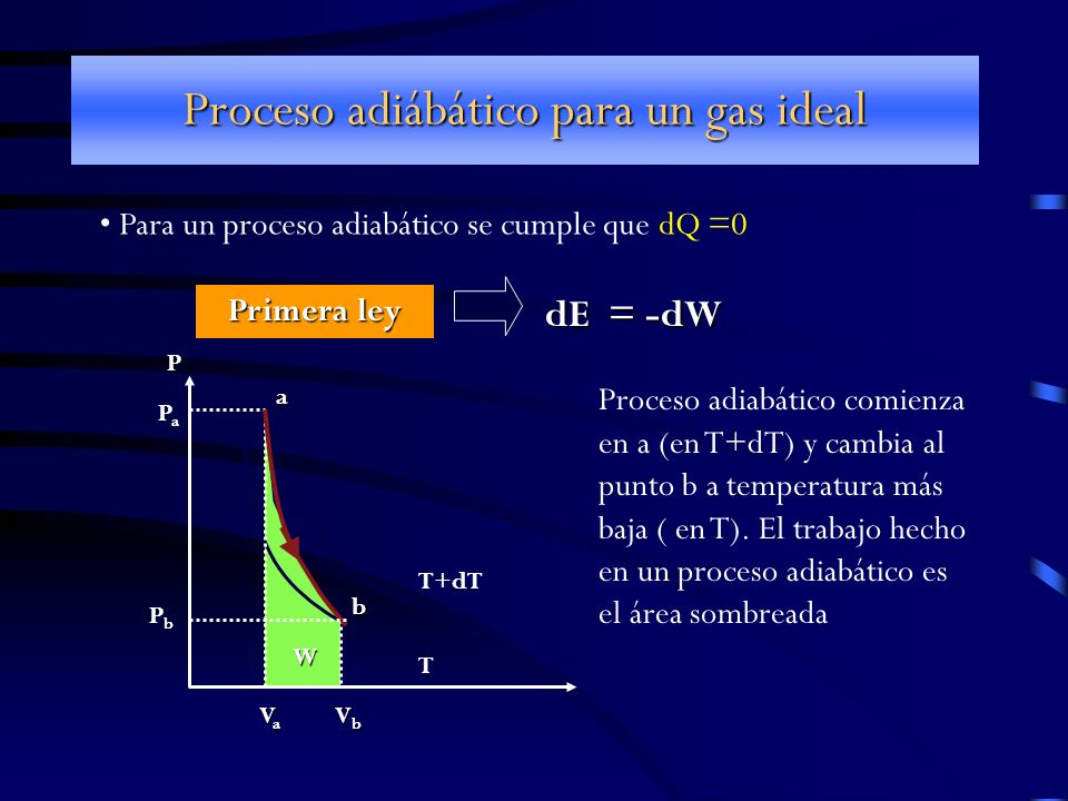 Proceso adiábático para un gas ideal
