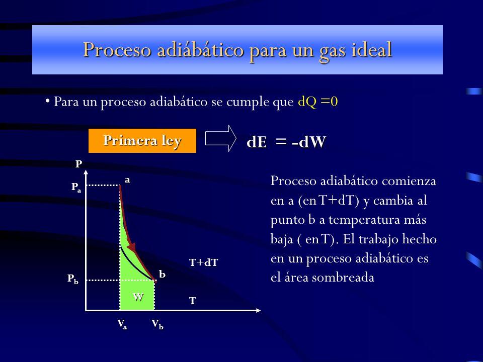 Proceso adiábático para un gas ideal