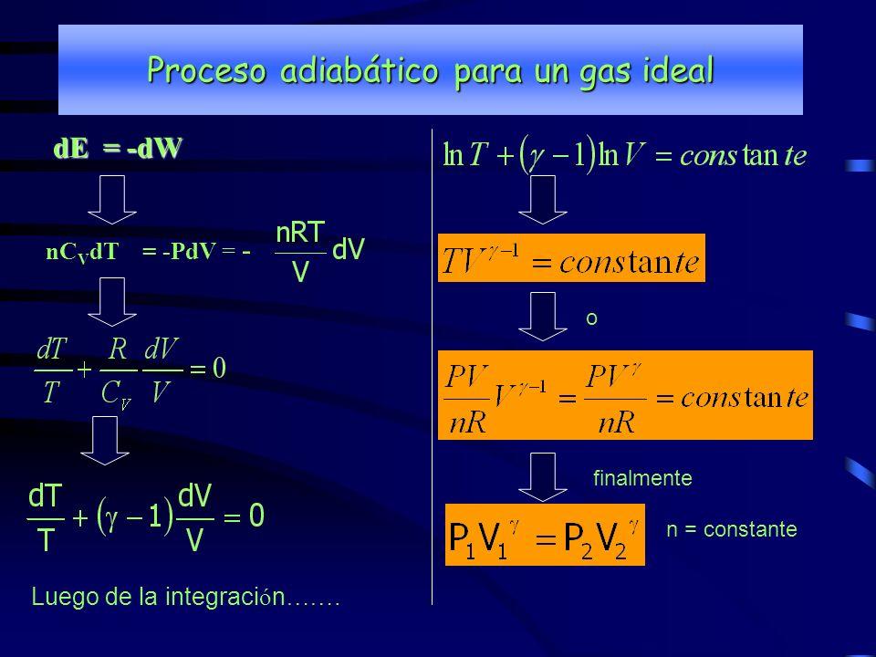 Proceso adiabático para un gas ideal
