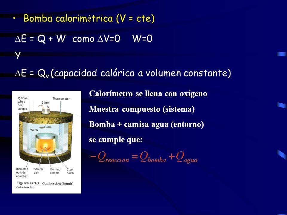 Calorímetro se llena con oxígeno Muestra compuesto (sistema)