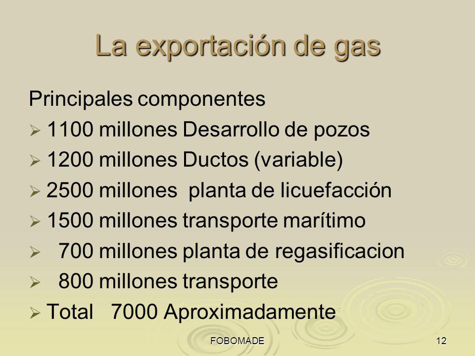 La exportación de gas Principales componentes