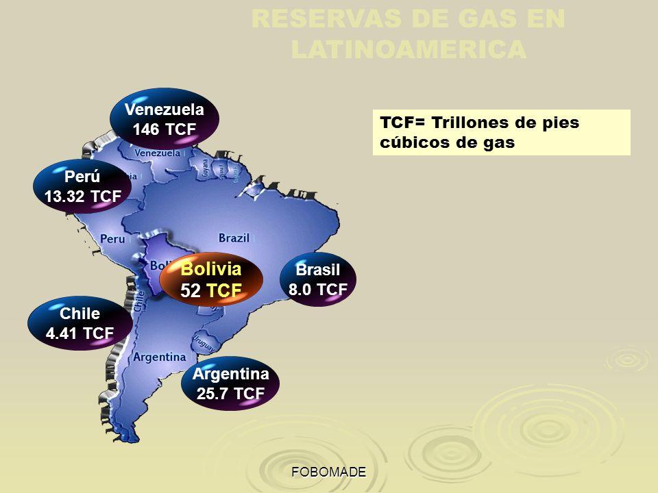 RESERVAS DE GAS EN LATINOAMERICA
