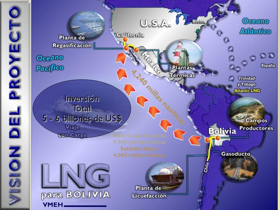 Inversión Total 5 - 6 billones de US$ 4,240 millas naúticas