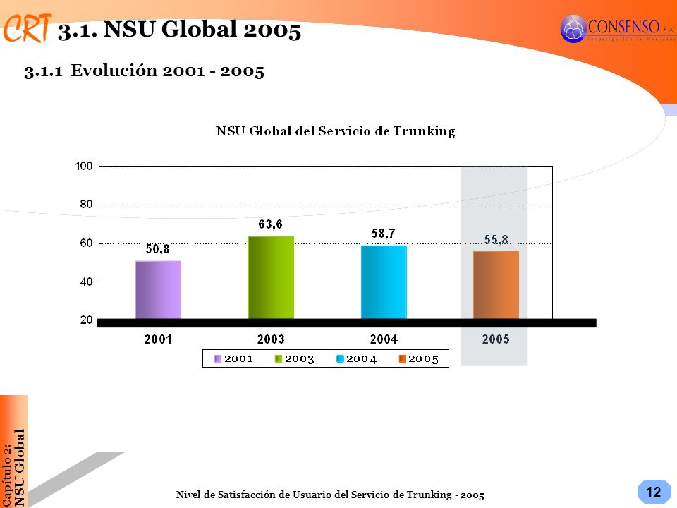 3.1. NSU Global 2005 3.1.1 Evolución 2001 - 2005 NSU Global