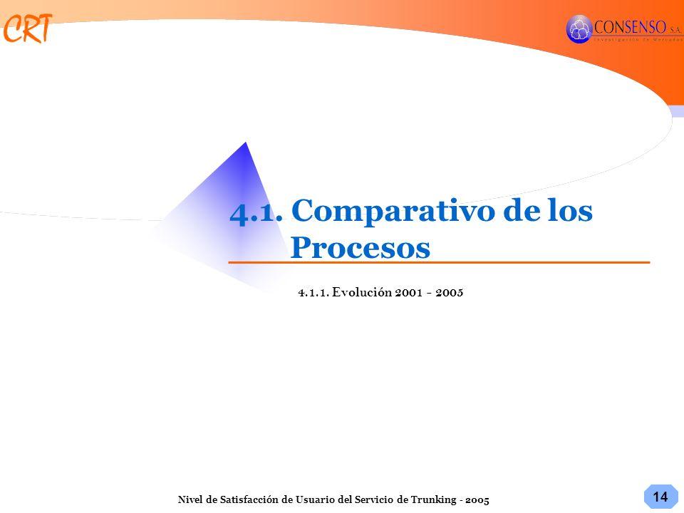 4.1. Comparativo de los Procesos