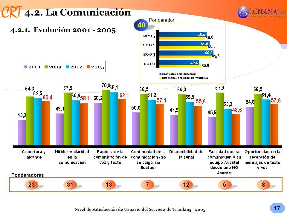 4.2. La Comunicación 40 4.2.1. Evolución 2001 - 2005 23 31 13 7 12 6 8
