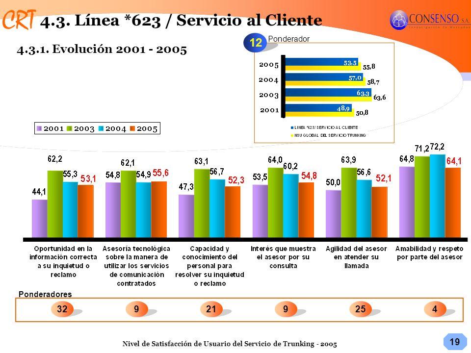 4.3. Línea *623 / Servicio al Cliente