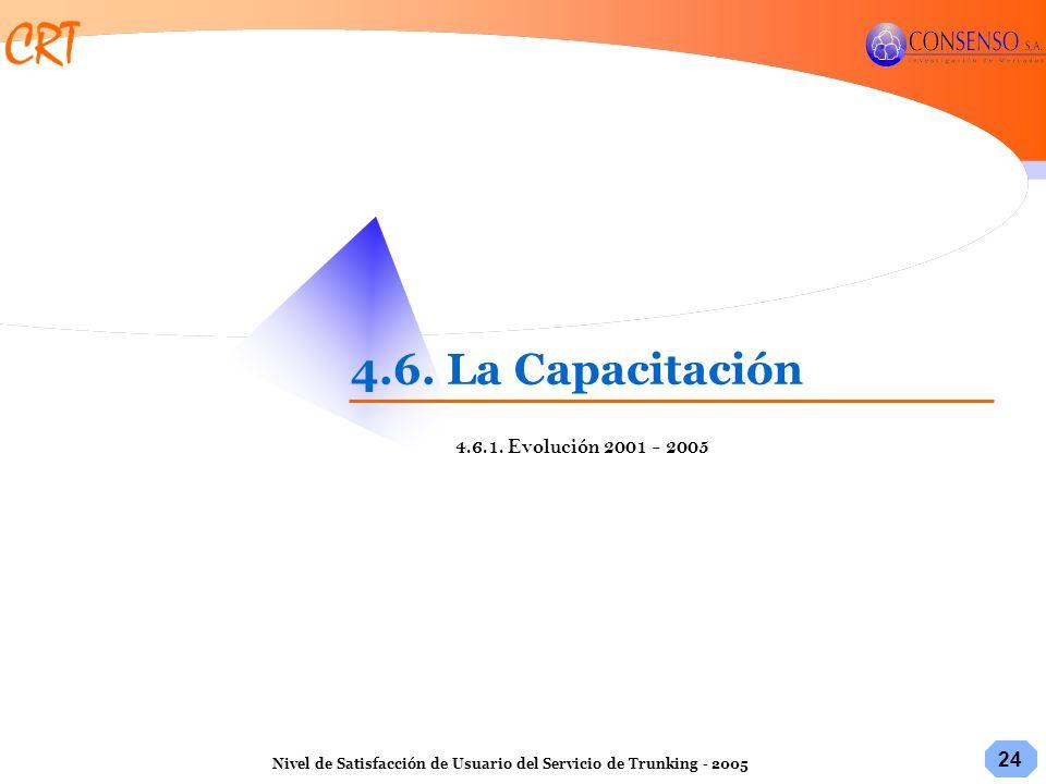 4.6. La Capacitación 4.6.1. Evolución 2001 - 2005